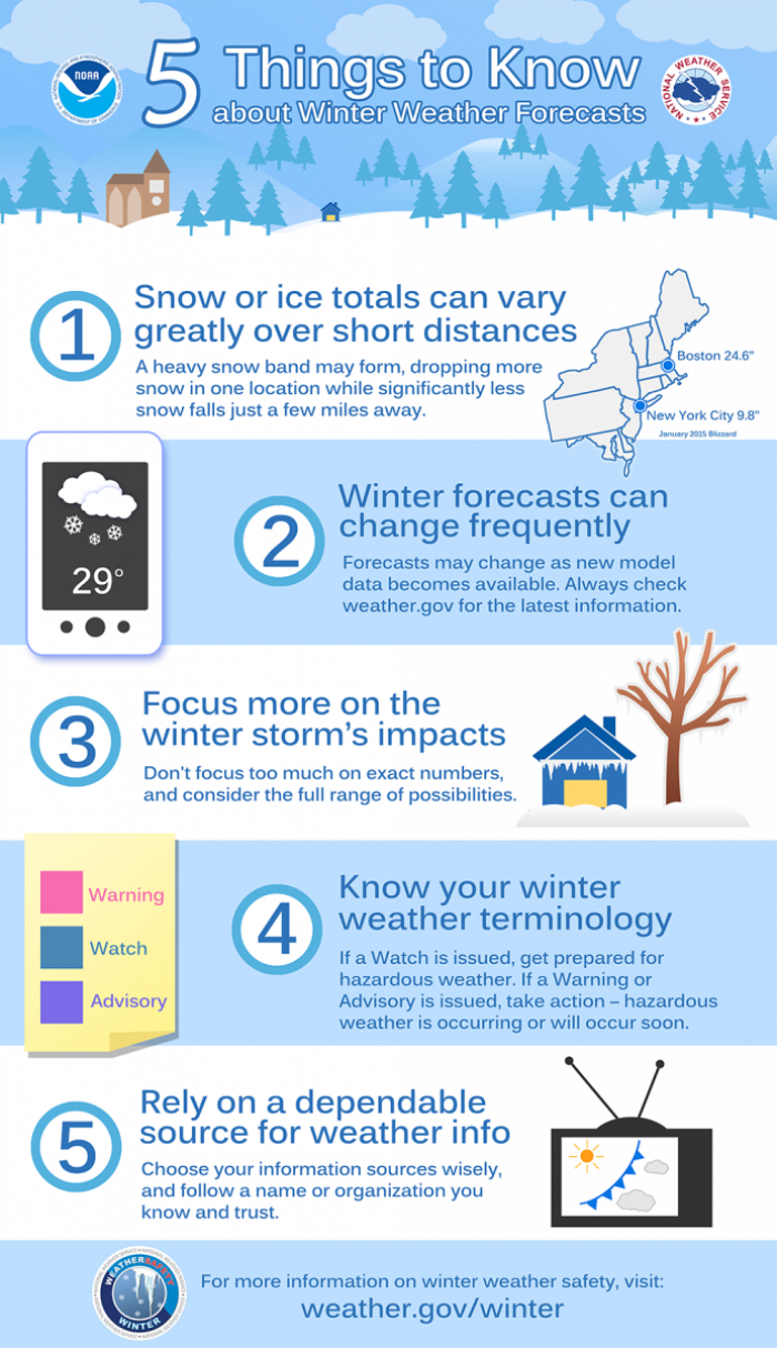 Winter Forecast Challenges