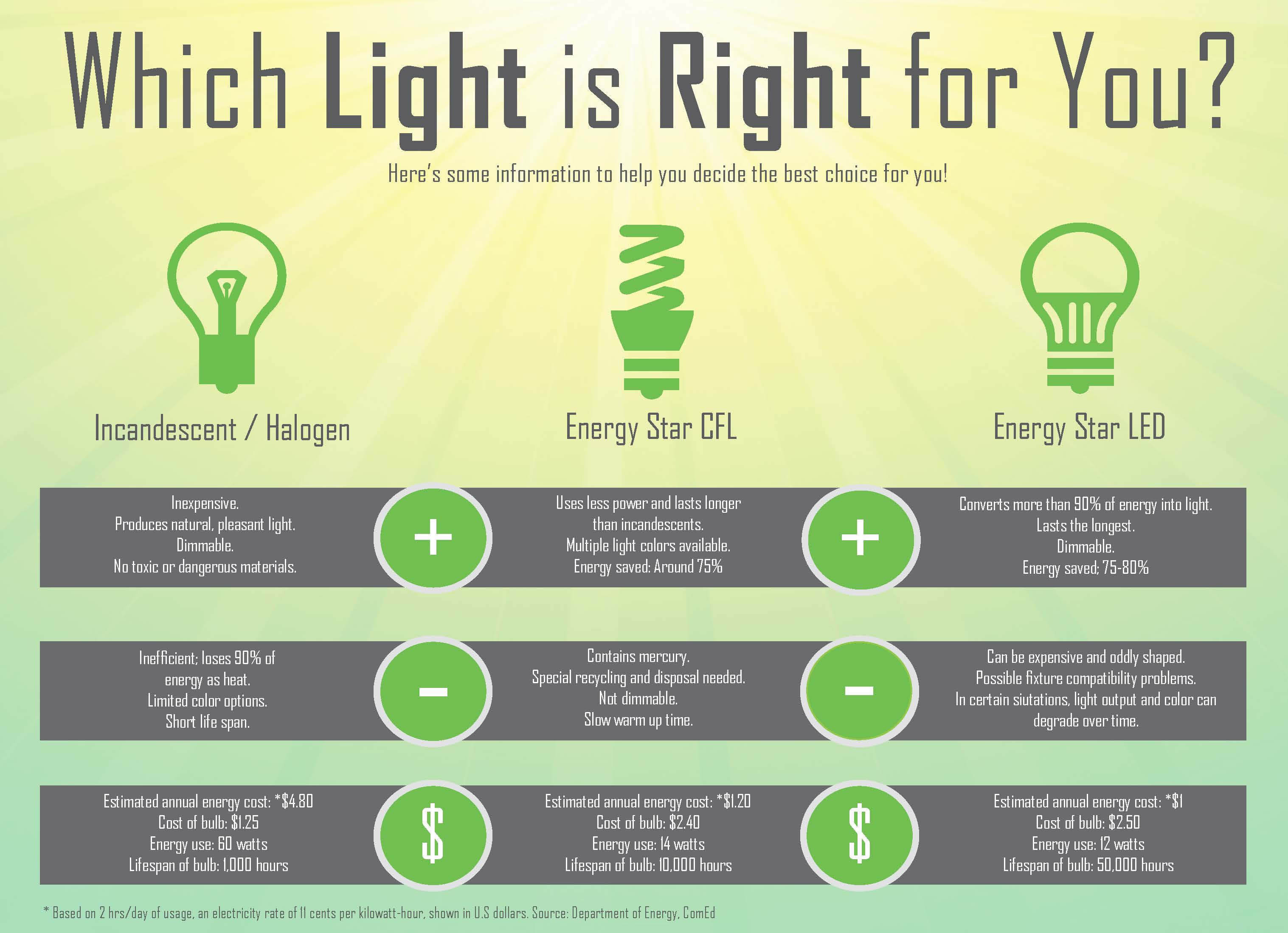 choosing the right lightbulbs | the victory electric